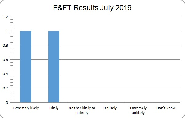 FFT results july 2019