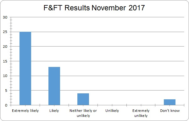 FFT results November 2017