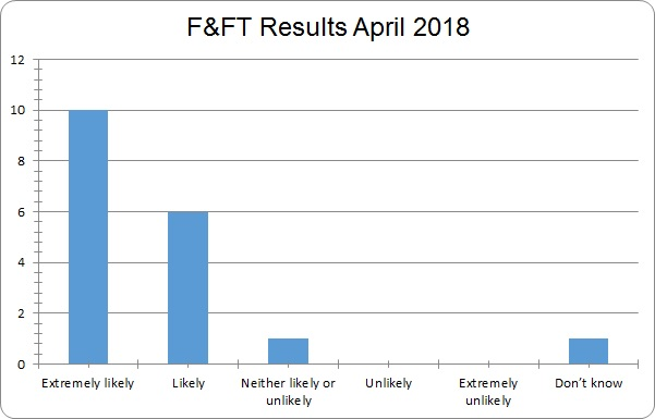 April 2018 results