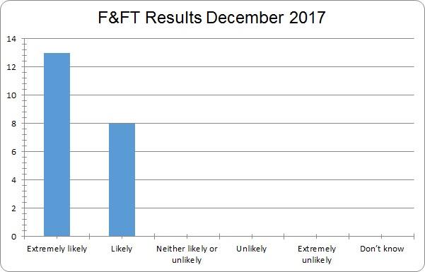 results december 2017