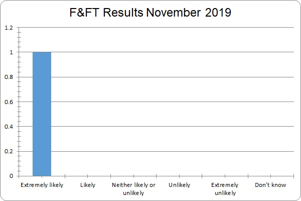 F&FT Results November 2019