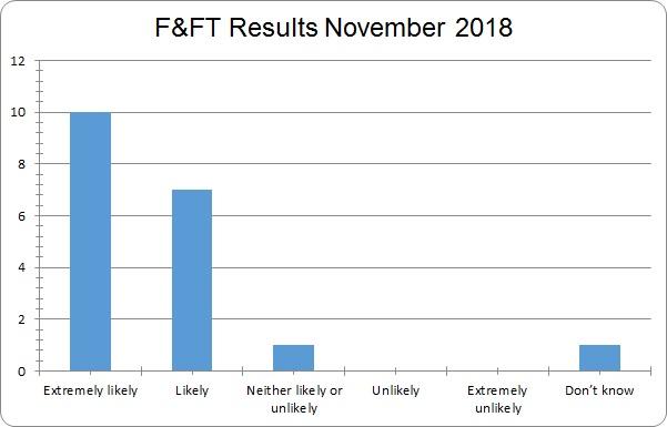 Results November 2018