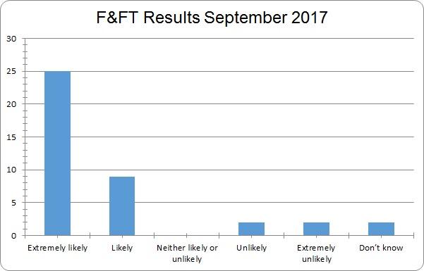 September FFT results