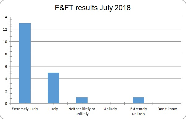 July 2018 results