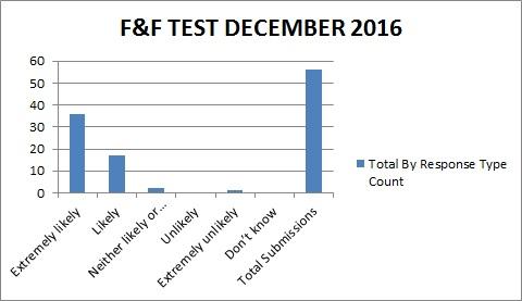 FFT December 2016