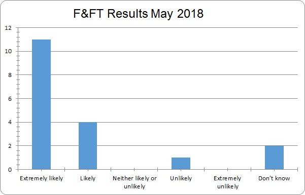 May 2018 results