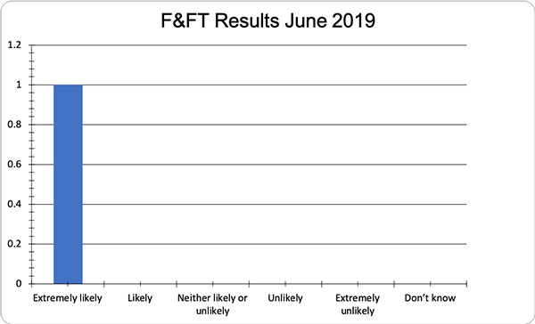June FFT Results