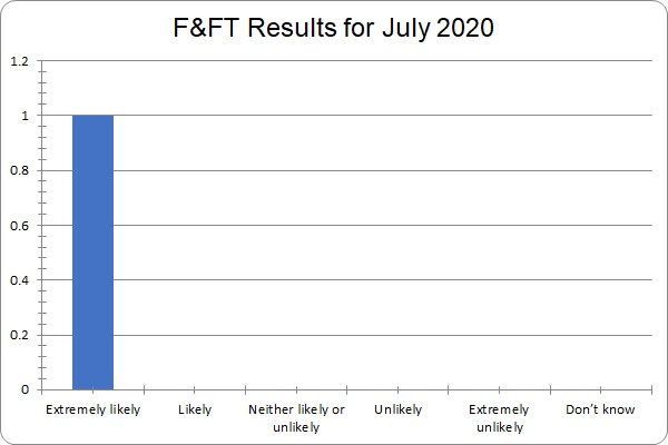 July FFT results