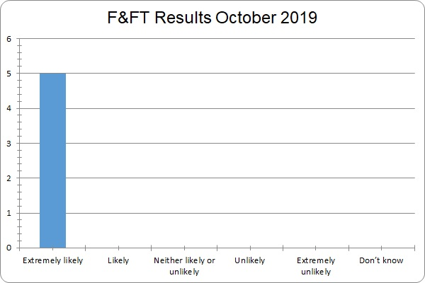F&FT Results October 2019