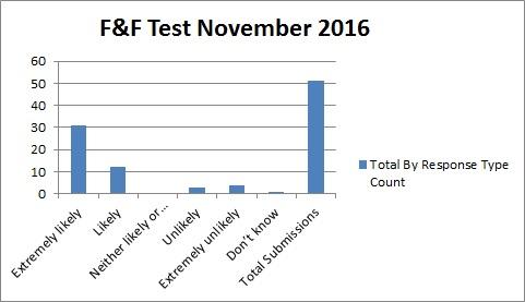 November 2016 Results