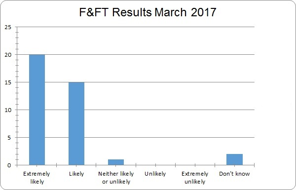 March 2017 results