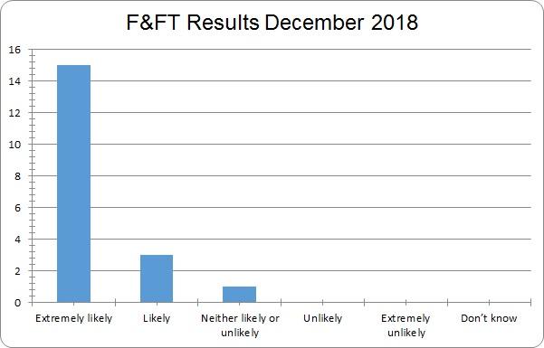 Results December 2018