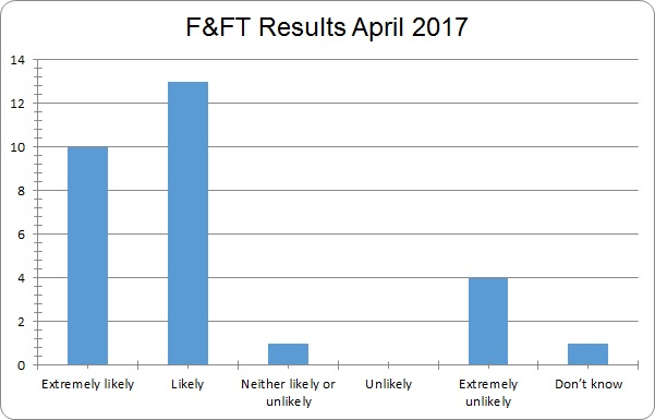 April 2017 results