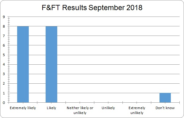 september 2018 fft results