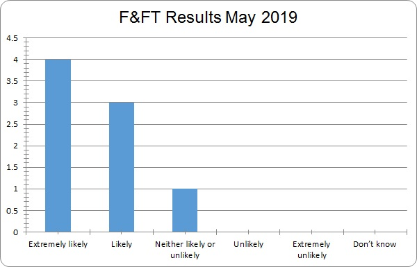 FFT results may 2019