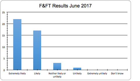 June FFT results 2017