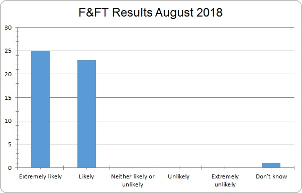 august 2018 fft results