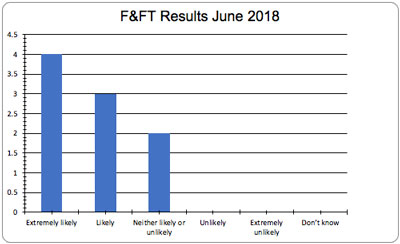 June Friends and Family Test Results