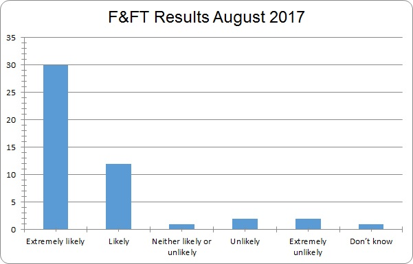 August FFT results