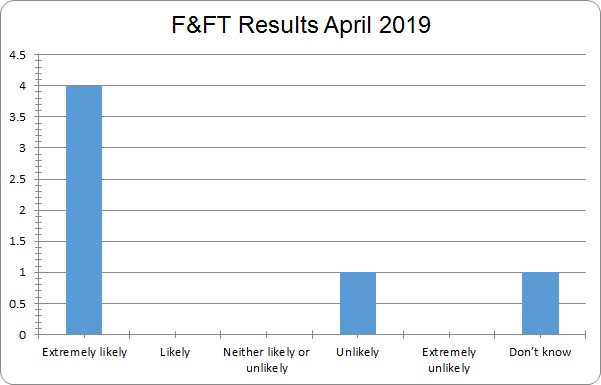 FFT april results