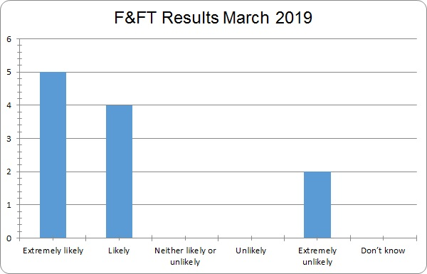 March Friends and Family Test Results